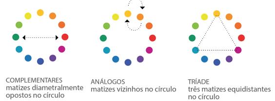 círculo cromático como combinar cores