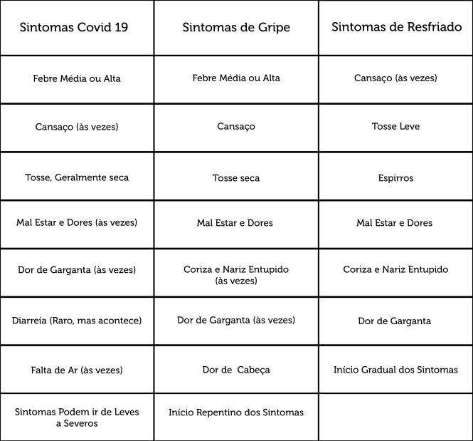 QUADRO SINTOMAS COVID 19